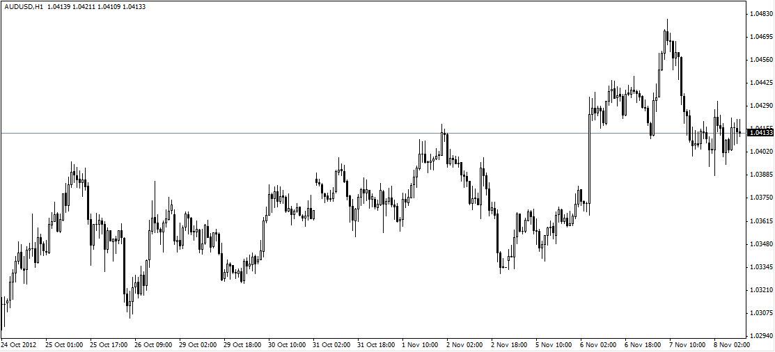 Аналитика AUD/USD