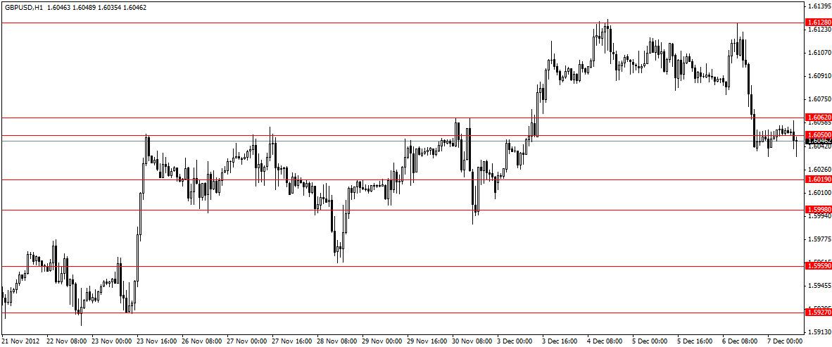 Анализ GBP/USD